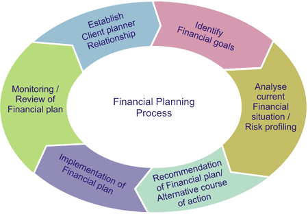 through the structured process as illustrated above we establish a comprehensive financial plan that gives you a blueprint based on a detailed analysis of